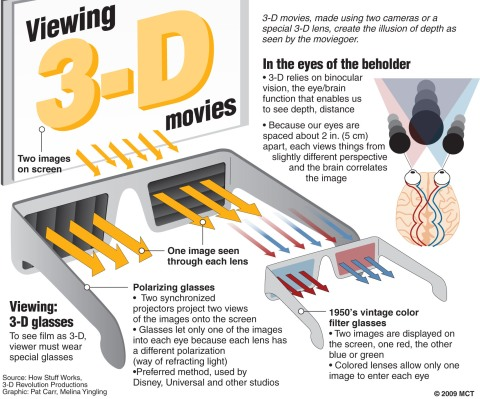 How 3-D movies are made and seen