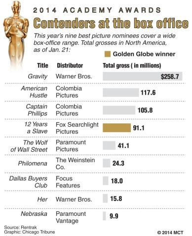 Box office gross for Oscar nominees